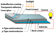 photovoltaic_technology